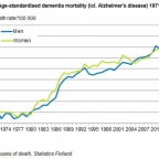 Alzheimer on metabolinen sairaus